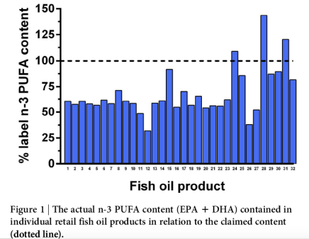 EPA DHA levels in fish oil capsules